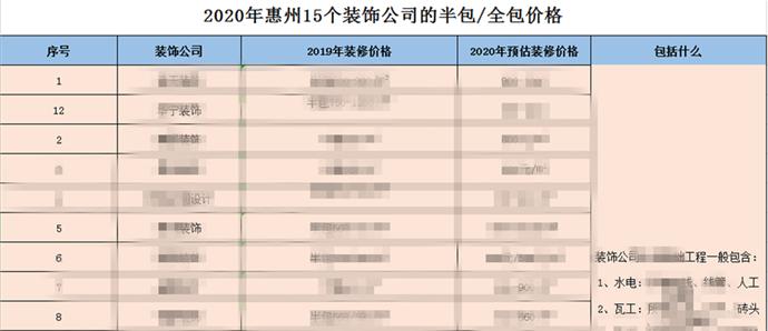 超全!吐血整理!《惠州人2020年装修指南》新鲜出炉